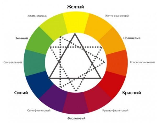 Цветовой круг визажиста