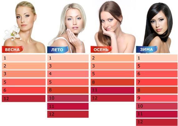 Оттенки красной помады для разных типов кожи