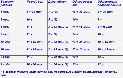 Таблица: норма дневного сна для ребенка