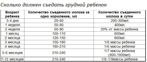Таблица количества кормлений грудничка