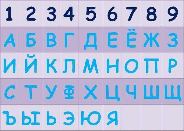 Нумерология букв,таблица
