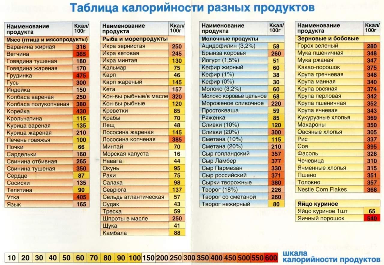 Таблица калорийности продуктов и правильного питания