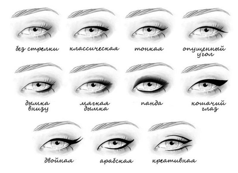 Виды стрелок на глазах (веках)