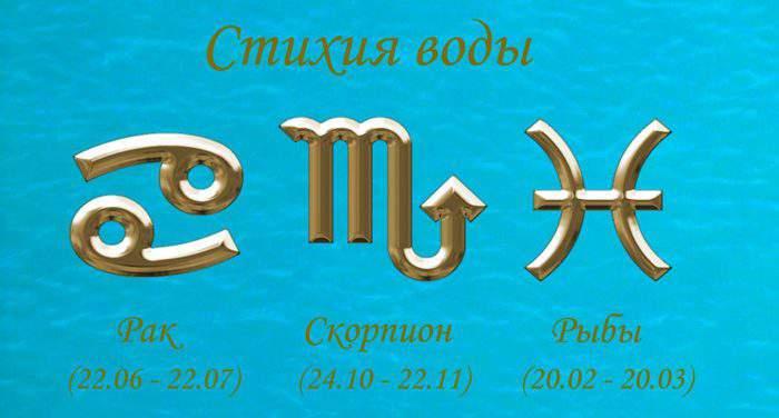 Водные знаки зодиака - Рак, Скорпион, Рыбы и их характеристика. Гороскоп стихии воды