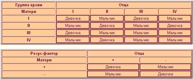 Таблица - как узнать пол ребенка по группе крови родителей