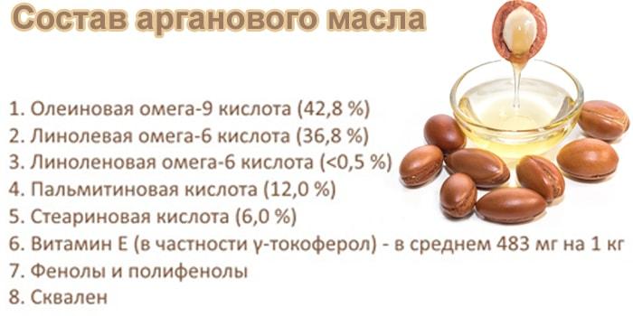 Аргановое масло - состав